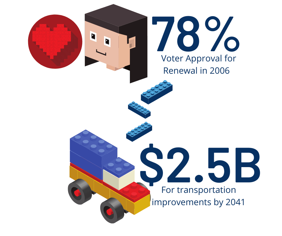 MK Renewal Graphic, Voter Approval Percentage was 78% in 2006. $2.5B will be added to transportation
