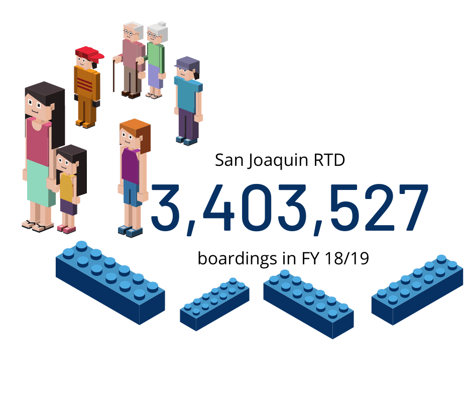 San Joaquin RTD FY 18/19 Boardings were 3,403,527