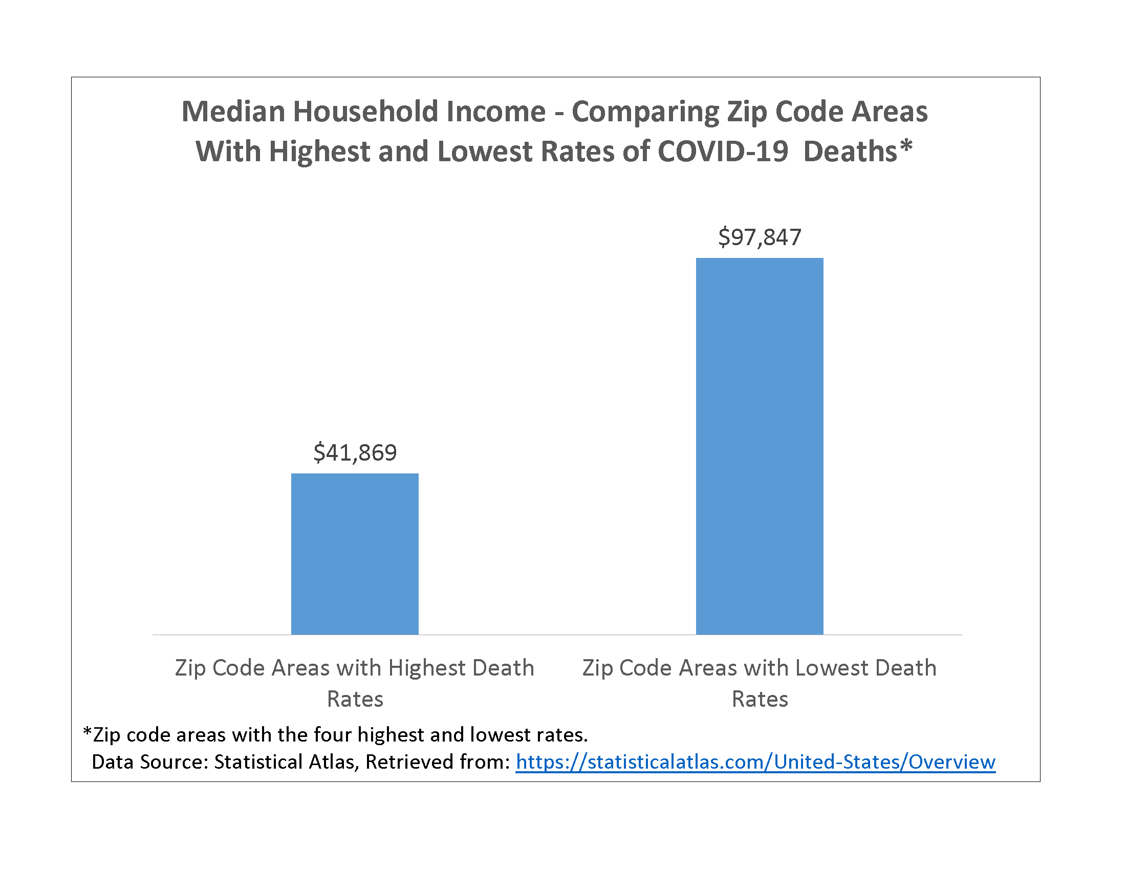 Graphic 6 - Median Household Income - Comparing ZC Areas with Highest and Lowest Rates of COVID-19 D