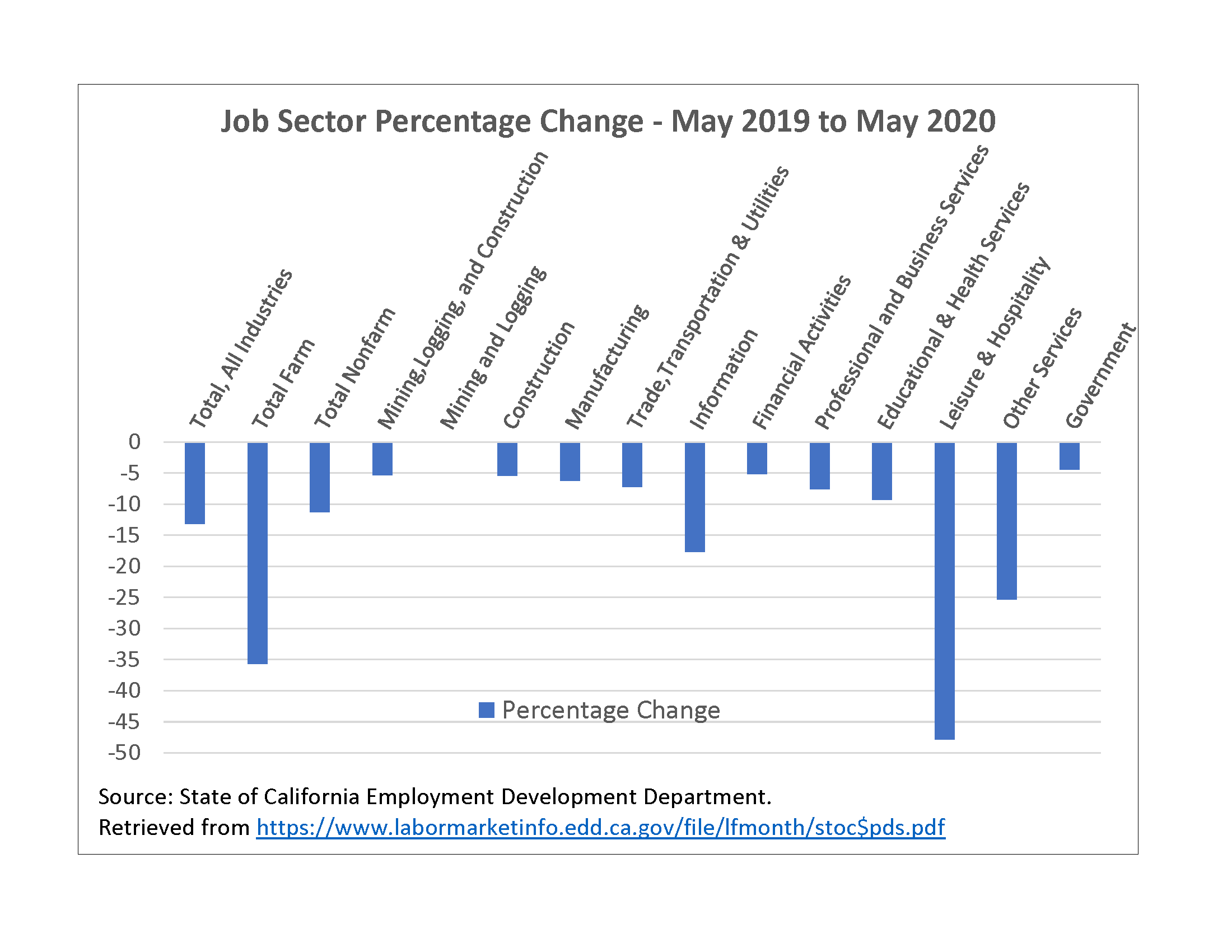 Graphic 8 - Job Sector Percentage Change